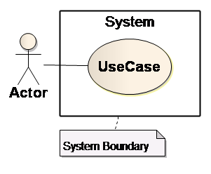Sparxsystems europe use case diagram fig 8 system ccuart Choice Image