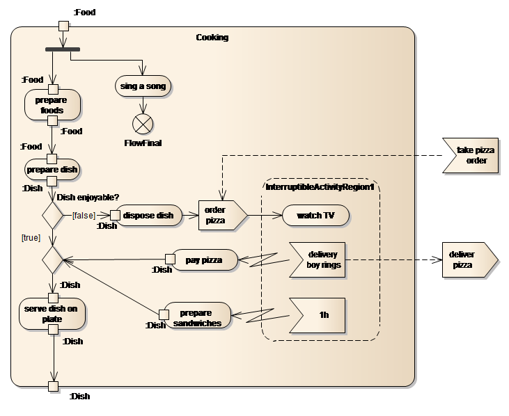 sparxsystems europe  activity diagram   example of activity  prepare for  y