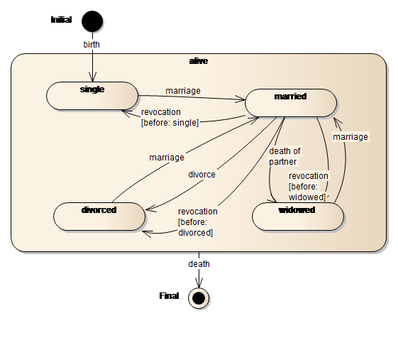 State Diagram Examples