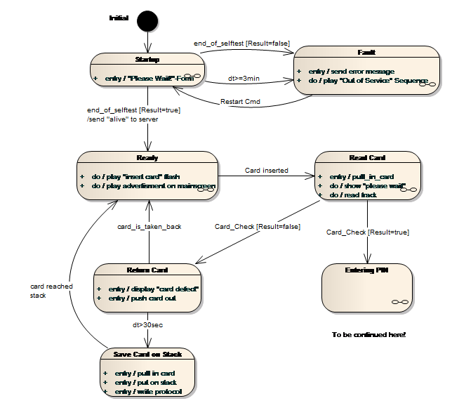 state diagram for login sparxsystems europe: reading sample: project development ... state diagram sample