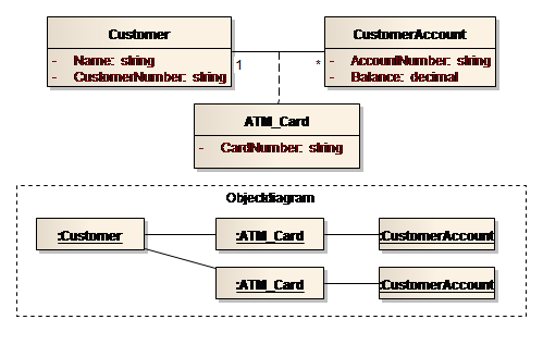 Sparxsystems europe class diagram 37 association class ccuart