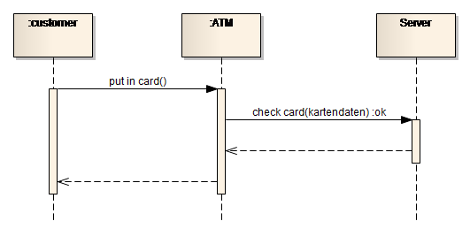 Sparxsystems europe interaction diagram sequence diagram ccuart Choice Image