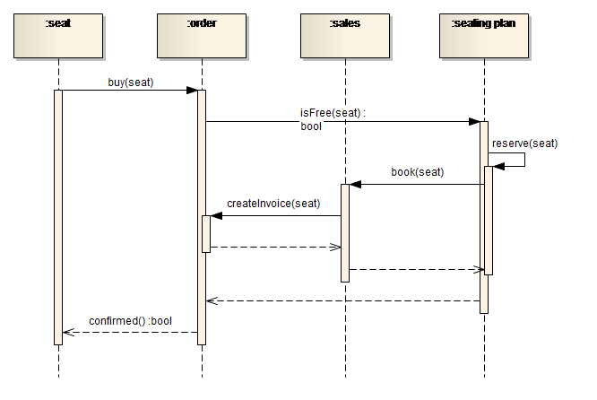 sparxsystems europe  interaction diagram   example of a sequence diagram