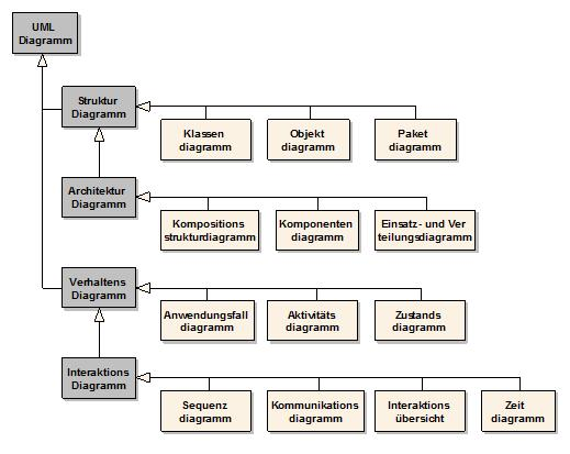 Sparxsystems europe reading sample project development with uml overview uml diagrams ccuart Image collections